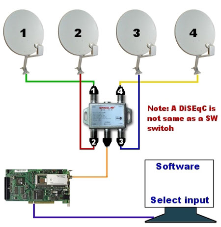 How To Choose Correctly Diseqc Switch And Multiswitch