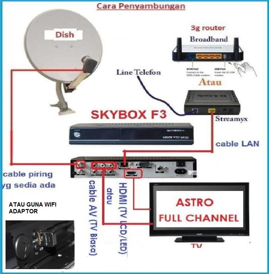 Cara Pemasangan iBOX / Openbox / Skybox / Dreambox